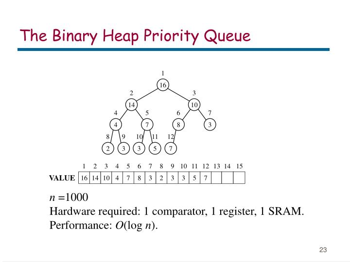 The Binary Heap Priority Queue