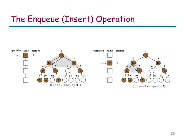 The Enqueue (Insert) Operation