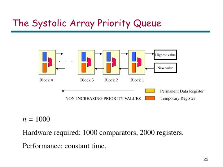 The Systolic Array Priority Queue