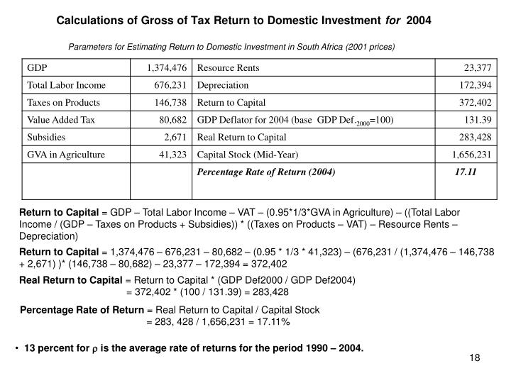 Parameters for Estimating Return to Domestic Investment in South Africa