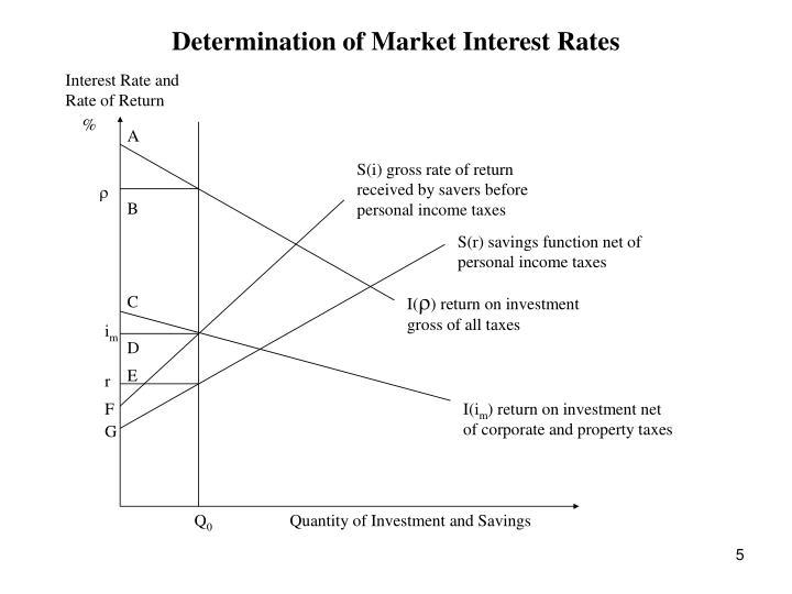 Determination of Market Interest Rates