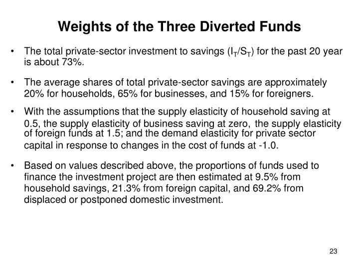 Weights of the Three Diverted Funds