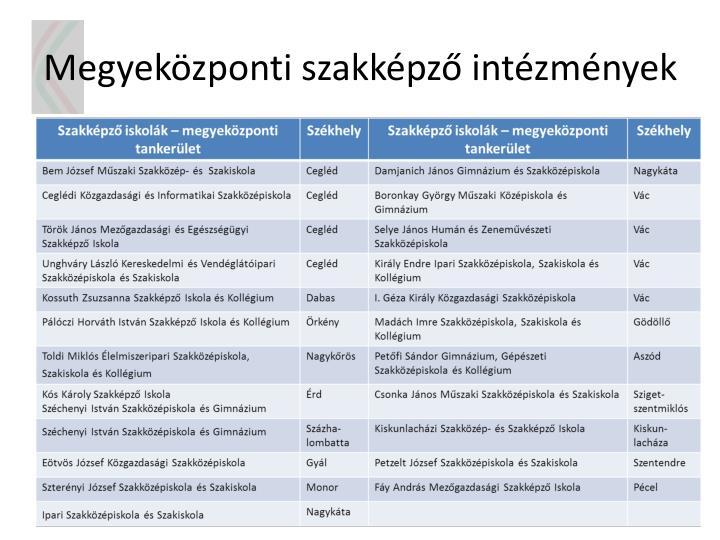 Megyeközponti szakképző intézmények