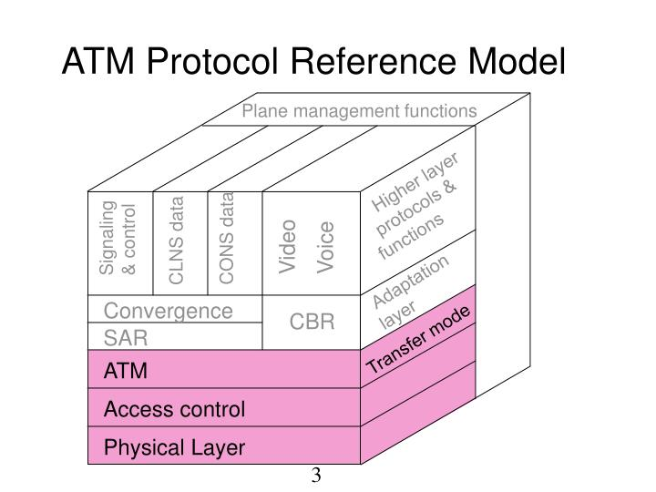 Atm protocol reference model1