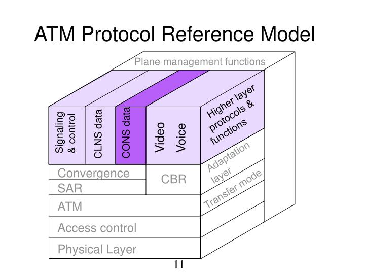 ATM Protocol Reference Model