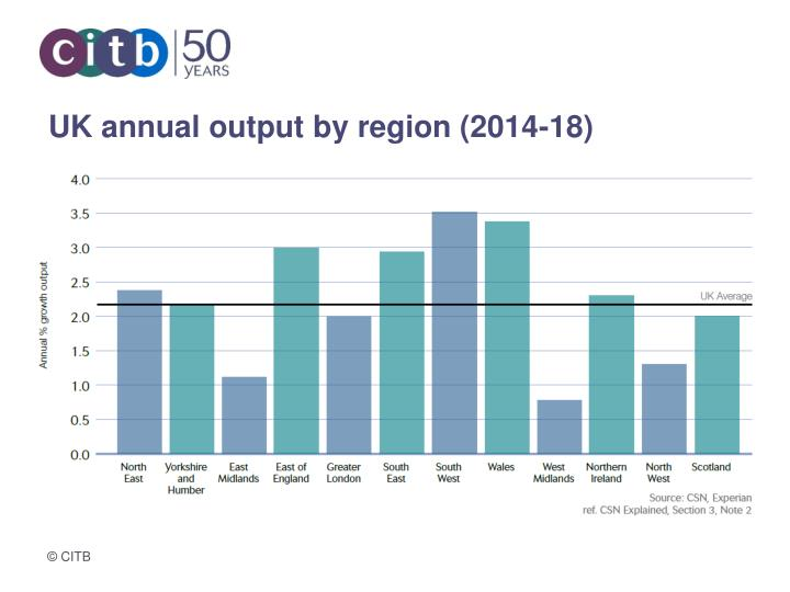 UK annual output by region (2014-18)