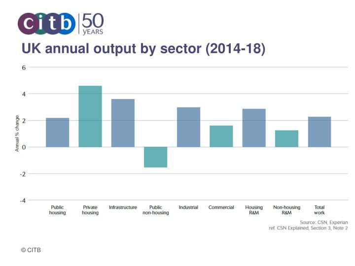 UK annual output by sector (2014-18)