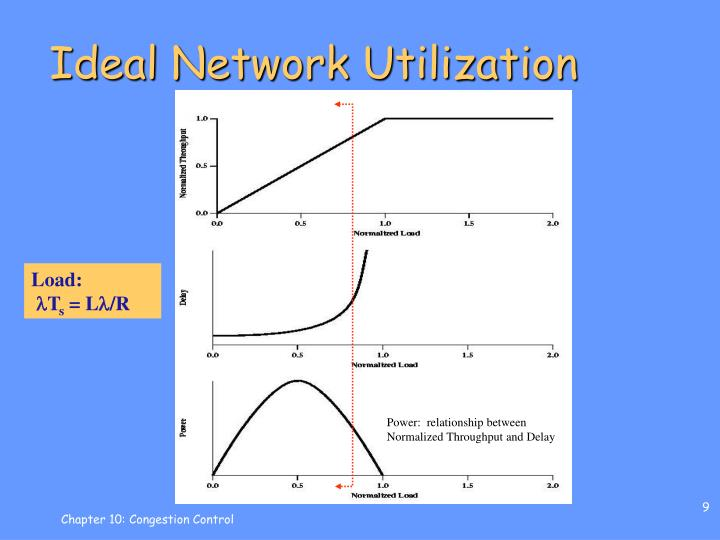 Ideal Network Utilization