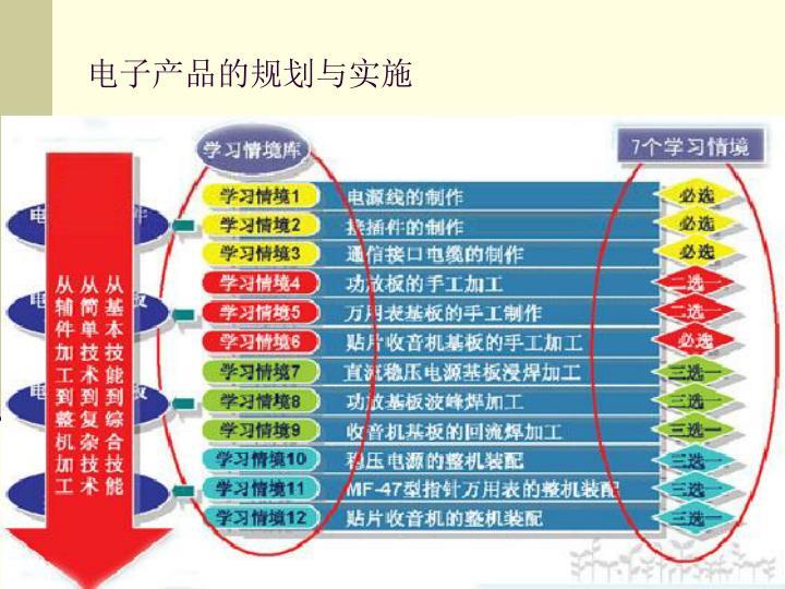 电子产品的规划与实施