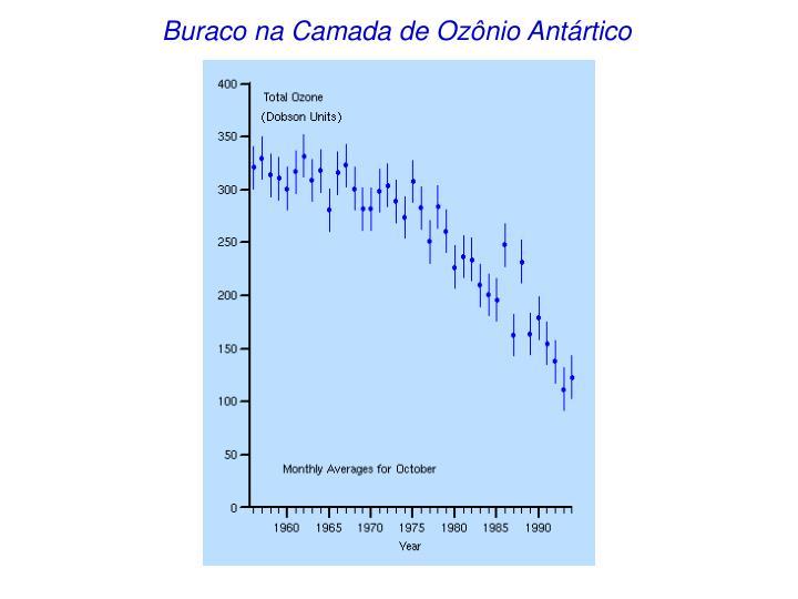 Buraco na Camada de Ozônio Antártico
