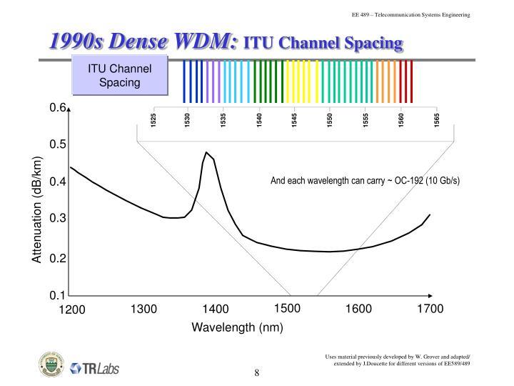1990s Dense WDM:
