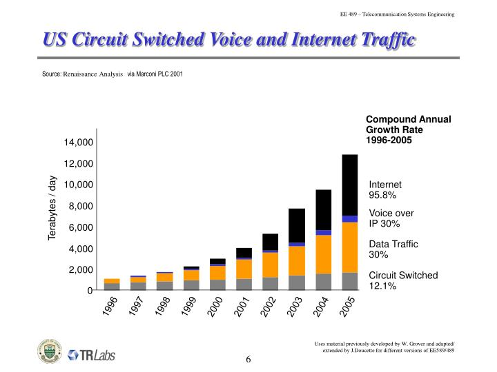 US Circuit Switched Voice and Internet Traffic
