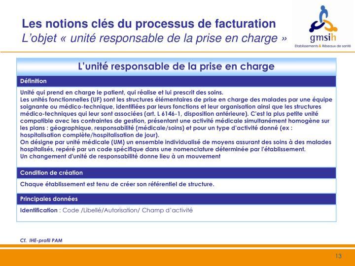 Les notions clés du processus de facturation