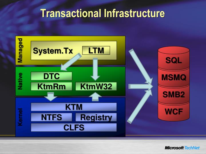 Transactional Infrastructure