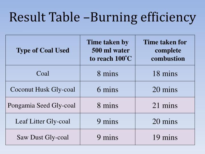 Result Table –Burning efficiency