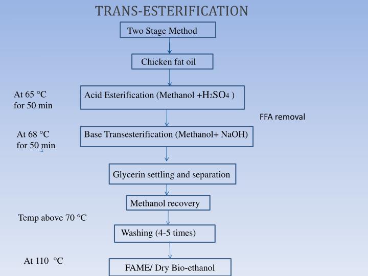 TRANS-ESTERIFICATION