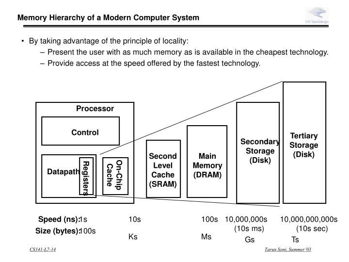 Memory Hierarchy of a Modern Computer System
