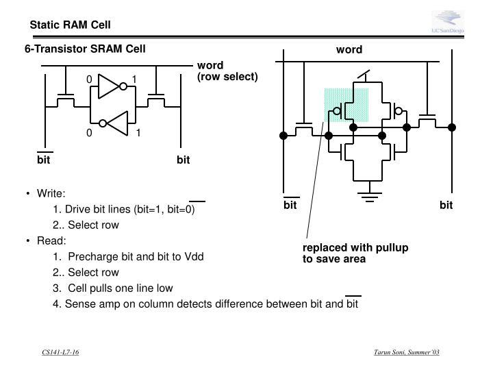 Static RAM Cell