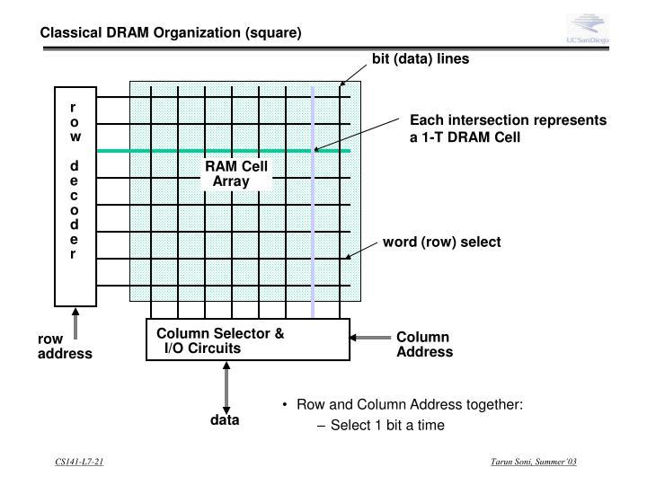 Classical DRAM Organization (square)
