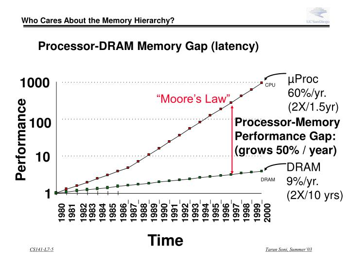 Who Cares About the Memory Hierarchy?