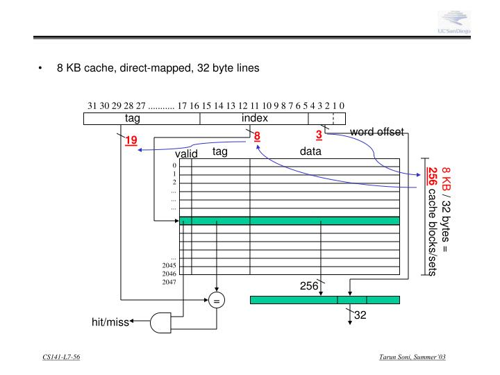8 KB cache, direct-mapped, 32 byte lines