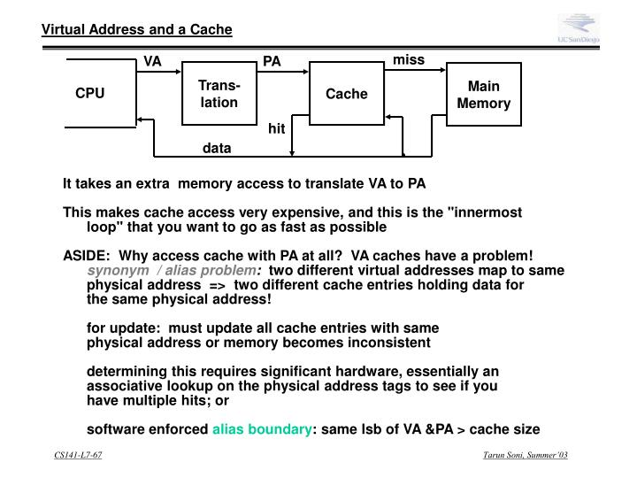 Virtual Address and a Cache
