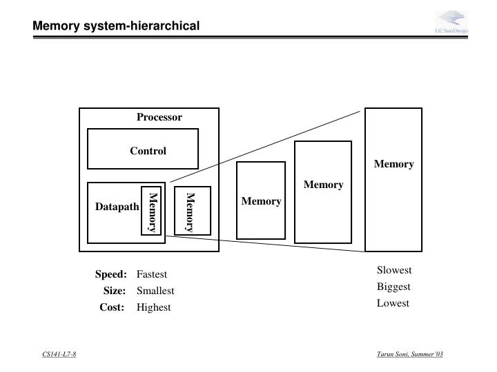 Memory system-hierarchical