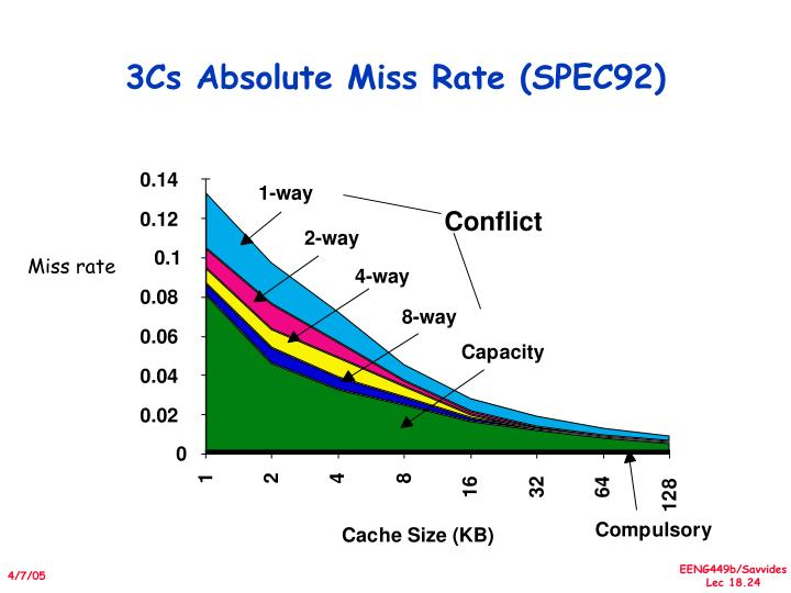 3Cs Absolute Miss Rate (SPEC92)