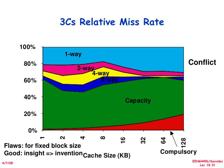 3Cs Relative Miss Rate
