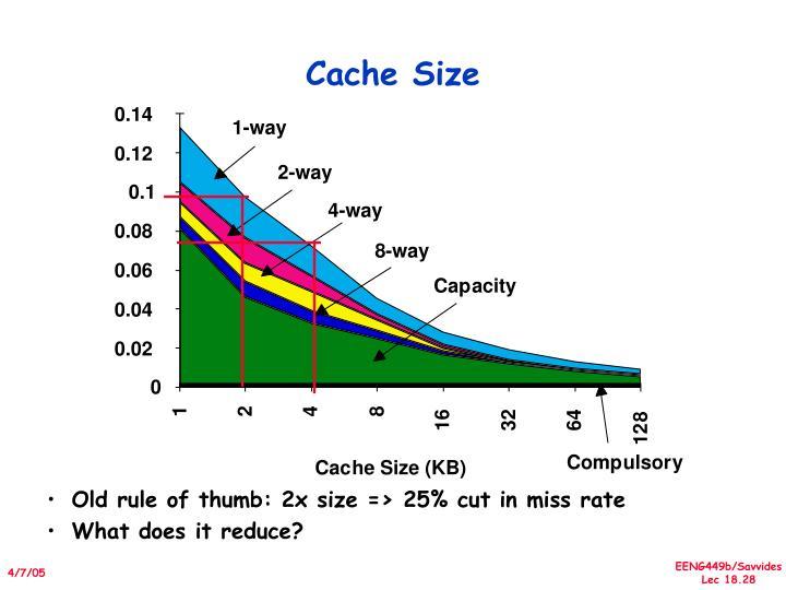 Cache Size