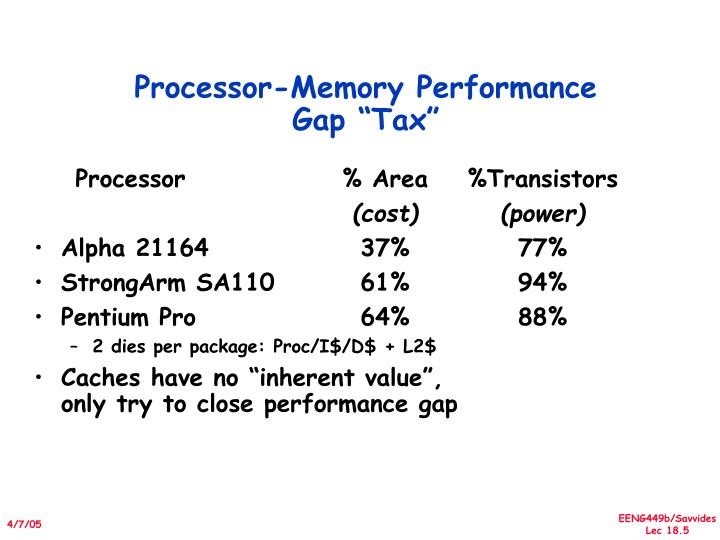 "Processor-Memory Performance Gap ""Tax"""