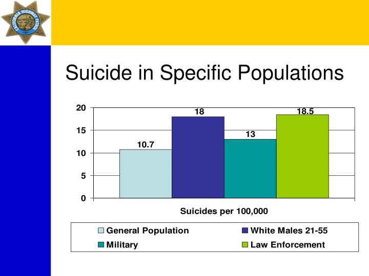 Suicide in Specific Populations