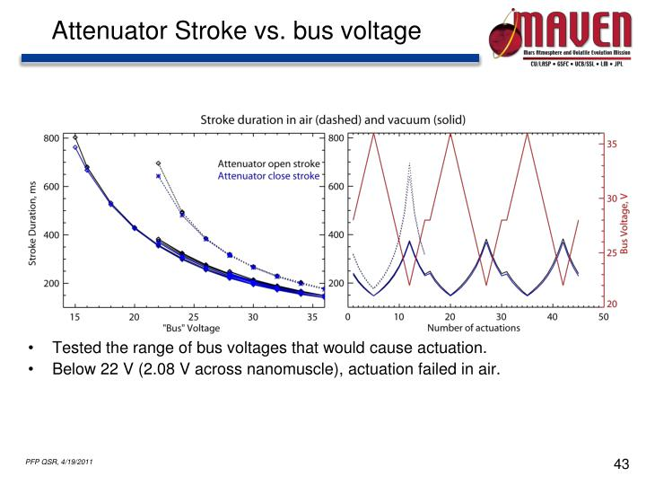 Attenuator Stroke vs. bus voltage
