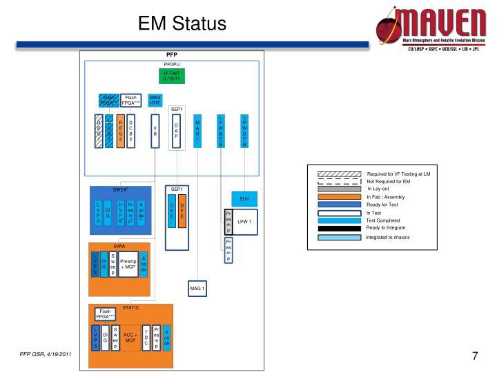 EM Status
