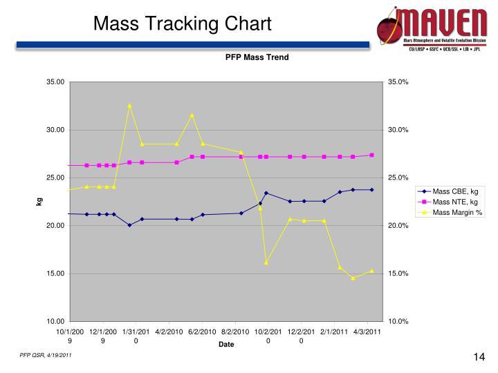 Mass Tracking Chart