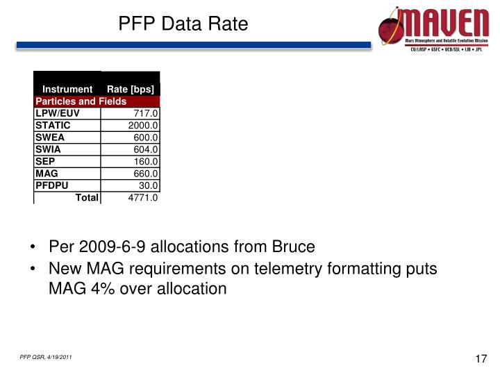 PFP Data Rate