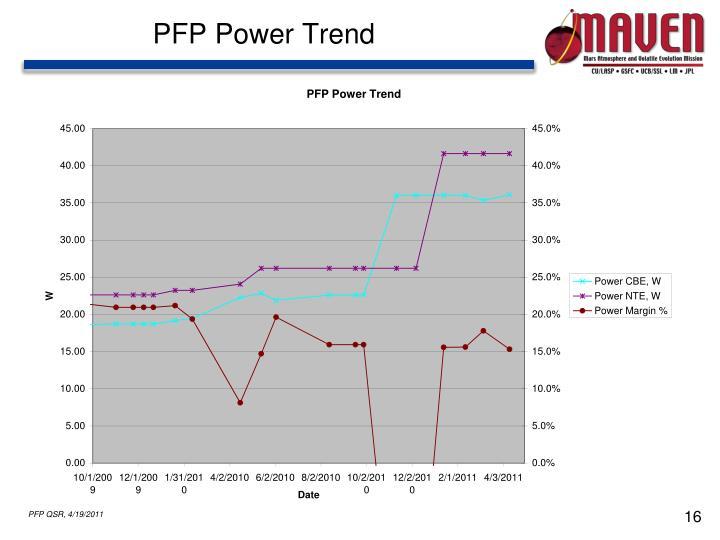 PFP Power Trend