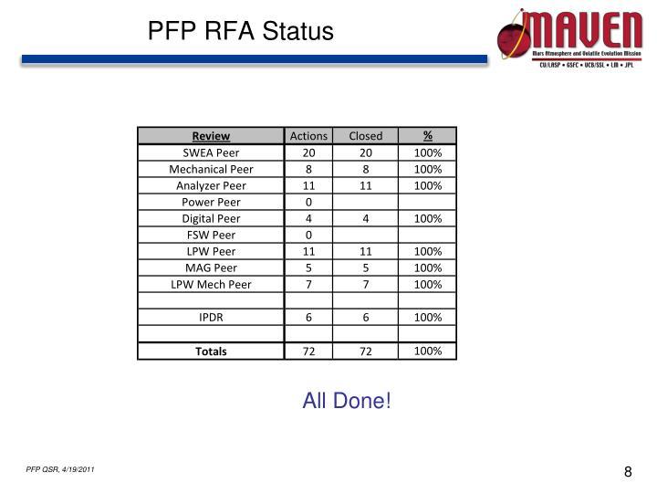 PFP RFA Status