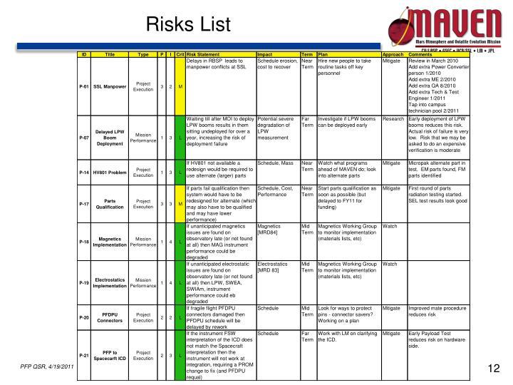 Risks List