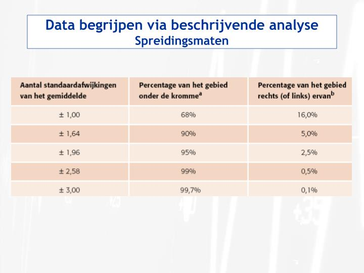 Data begrijpen via beschrijvende analyse