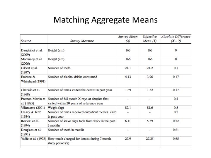 Matching Aggregate Means