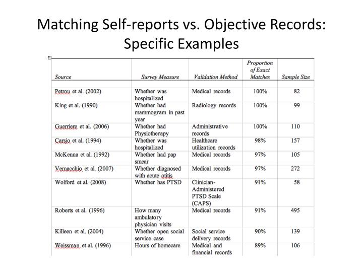 Matching Self-reports vs. Objective Records: Specific Examples