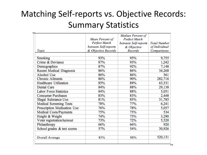 Matching Self-reports vs. Objective Records: Summary Statistics