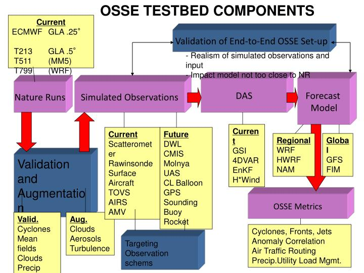 OSSE TESTBED COMPONENTS
