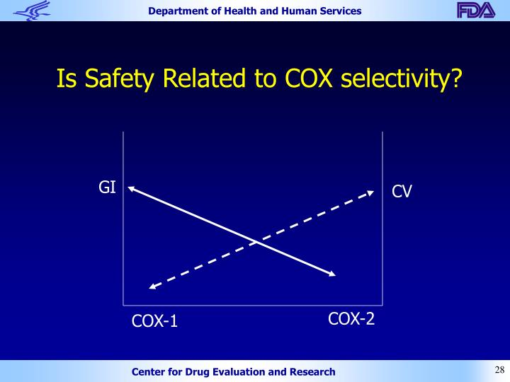 Is Safety Related to COX selectivity?