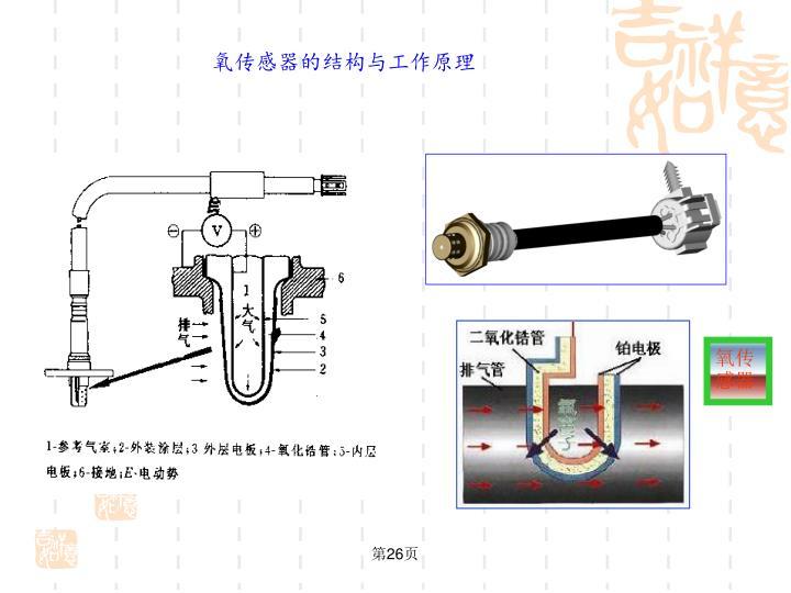 氧传感器的结构与工作原理