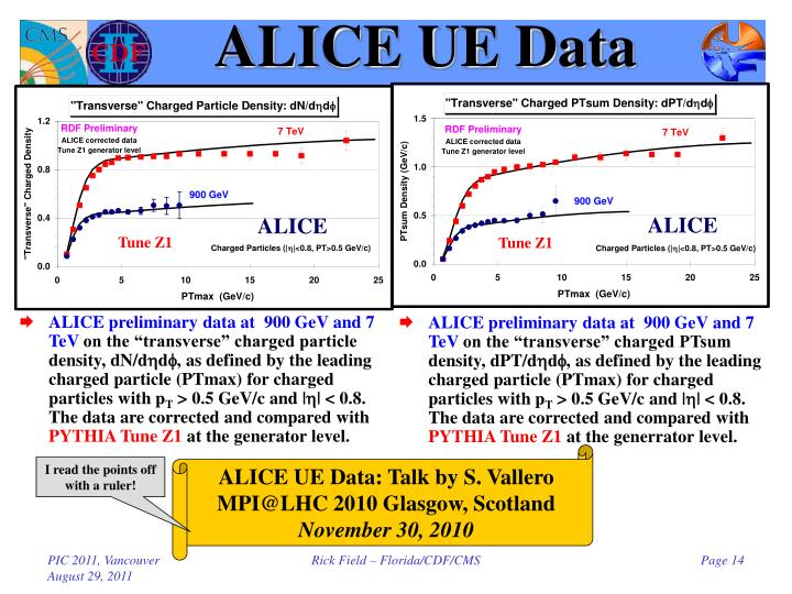 ALICE UE Data
