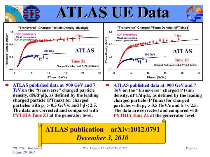 ATLAS UE Data