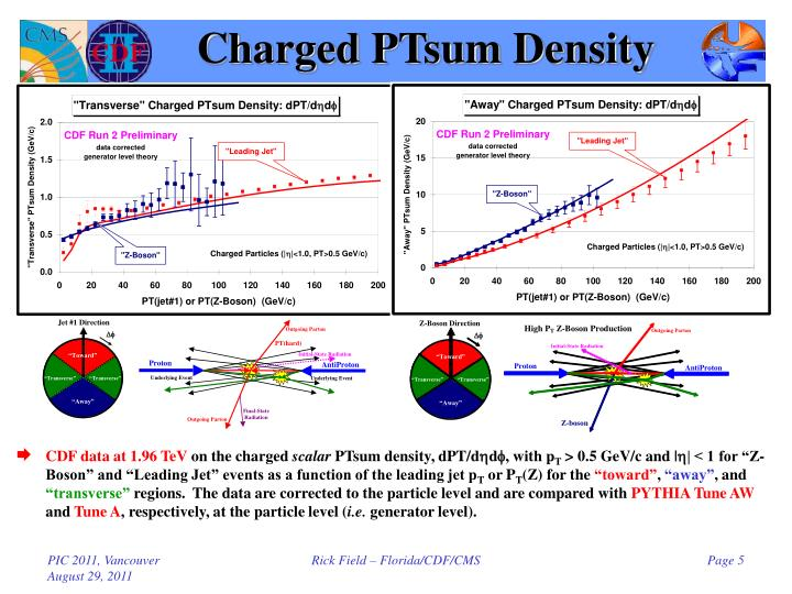 Charged PTsum Density