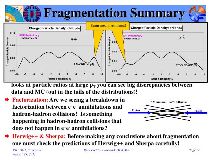 Fragmentation Summary